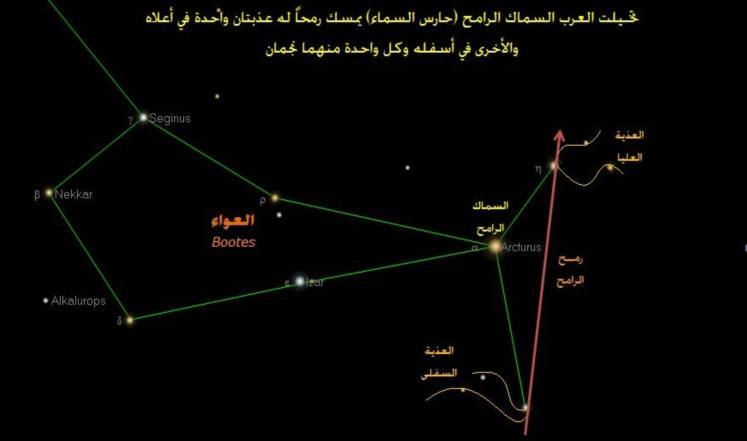 Stars Arab Names-1